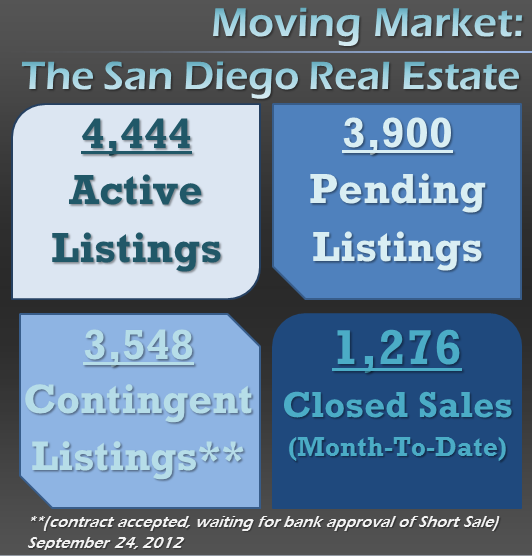 Fresh San Diego Real Estate Market Trend - Sept 24, 2012