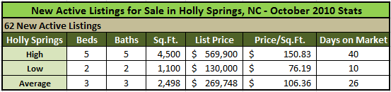New Active Holly Springs Listings