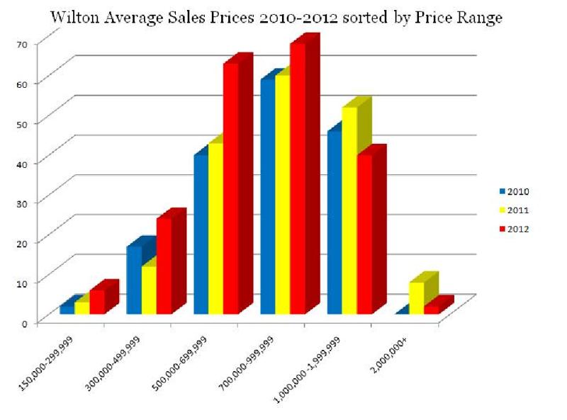 Wilton Average Sales Prices 2010-2012