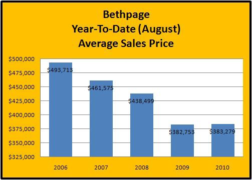 Bethpage New York. Homes For Sale In Bethpage, New York – 2006 - 2010 From January To August Market Statistics