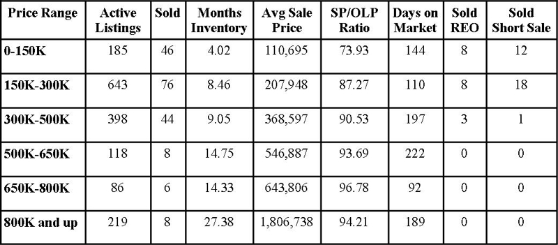 St Johns County Florida Market Report January 2012