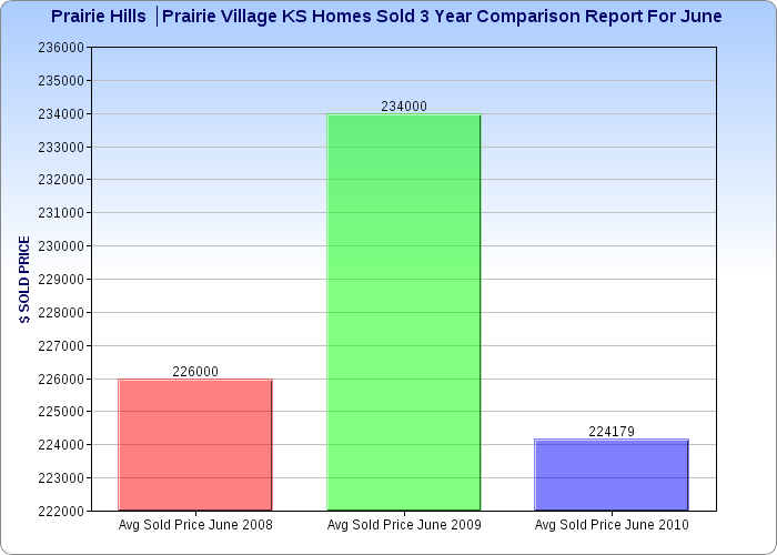 Prairie Hills Sold Comparison Chart