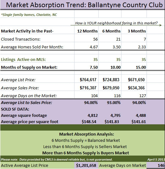 Market Absorption Trend Ballantyne Country Club