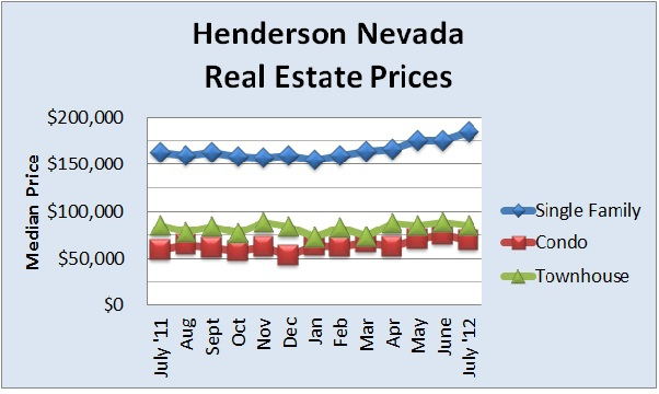 Henderson Nevada real estate prices