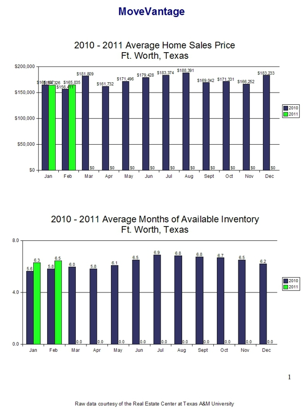 February 2011 Home Sales Trends Page 2 - Ft. Worth, Texas
