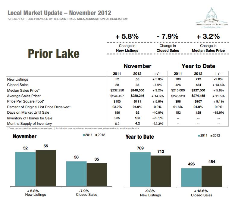 Prior Lake Housing Statistics