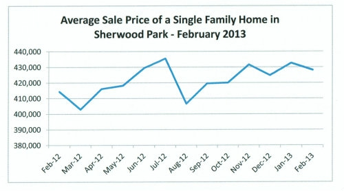 Average Sale Price of Single Family Homes in Sherwood Park
