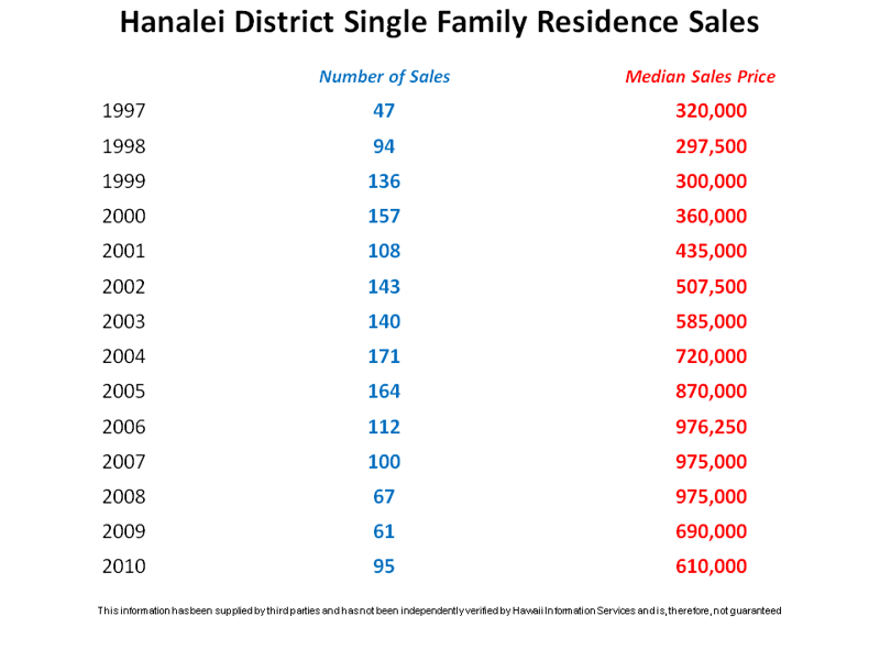 Hanalei District Single Family Residence Sales