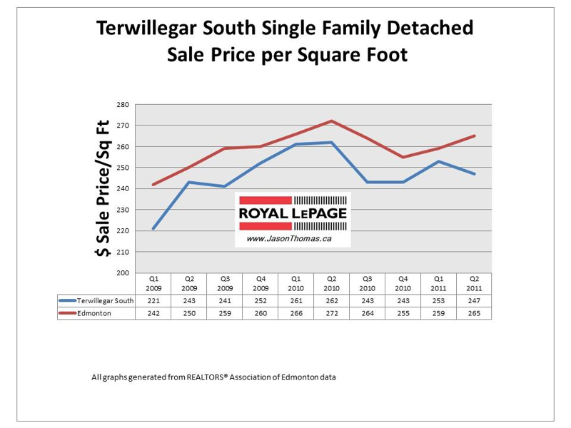Terwillegar south Edmonton real estate average selling price per square foot 2011