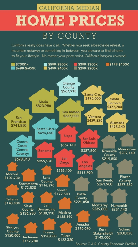 CALIFORNIA HOME PRICE
