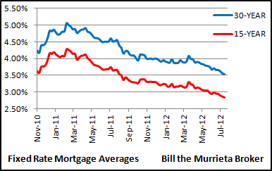 Need a new FHA home loan, or want to refinance for a lower mortgage payment? Freddie Mac shows home loans this week averaged 3.53% for 30 year fixed rate mortgages, while 15 year fixed rate mortgages averaged 2.53%.