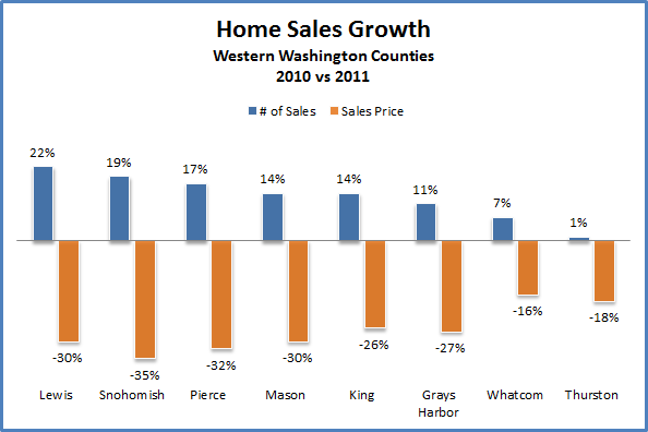 DuPont and home sales growth