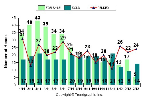 Roseville, CA 95661 95678 95747 - Real Estate Market Report - Condominiums (May 2012)