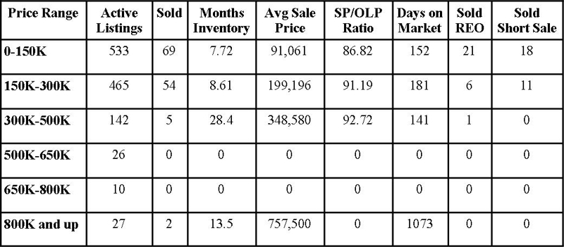 Clay County Market Report February 2012
