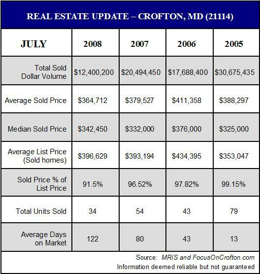 Crofton Maryland Real Estate