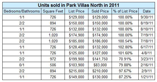 Condos sold in Park Villas North in 2011