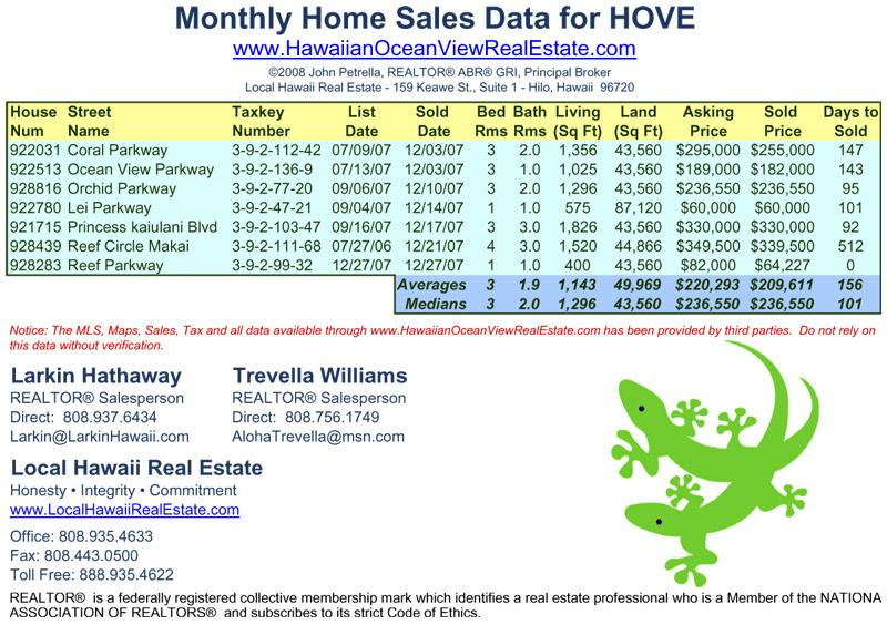 December 2007 Home Sales for Hawaiian Ocean View Estates (HOVE)