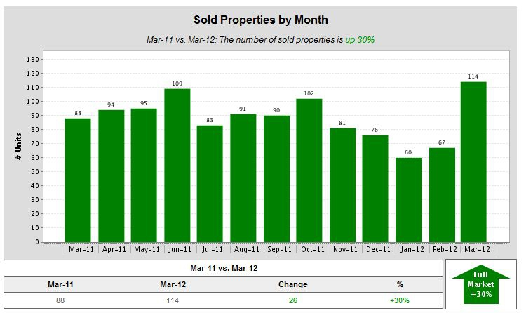 Sold Properties by Month - March 2012 Kent WA