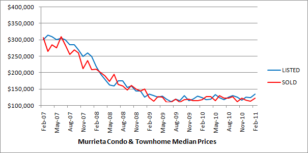 The below chart shows median price trends for condos and townhomes in the City of Murrieta over the last four years.