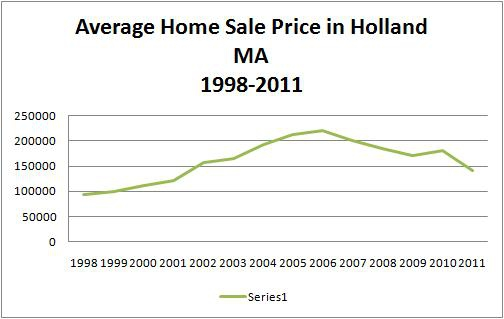 holland ma home prices
