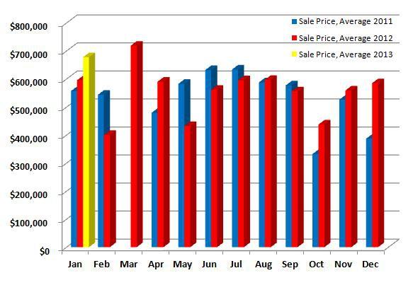 Fairfield CT Average Sales Prices University Neighborhood