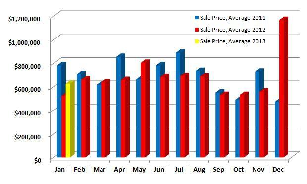 Ridgefield CT Sales Price Average