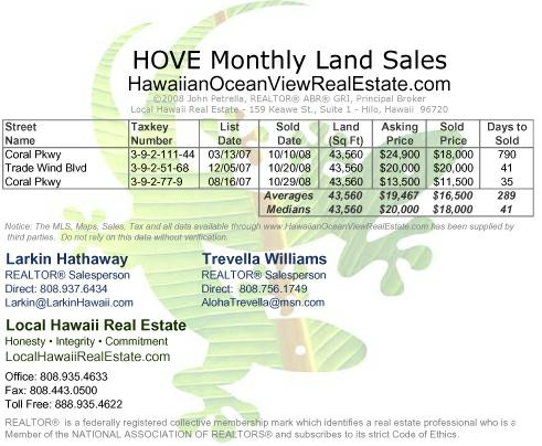 Hawaiian Ocean View (HOVE) Land Sales for October 2008