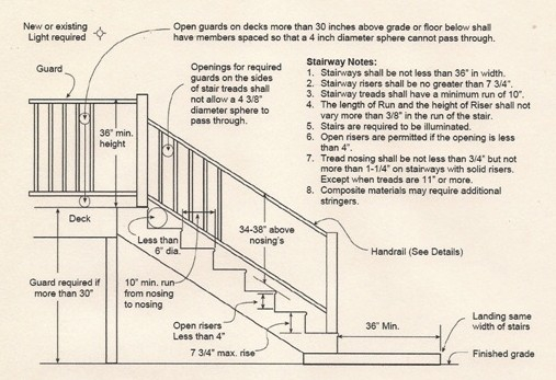 Florida Building Code  Stairs
