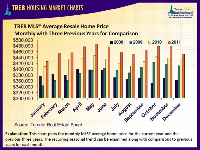 Four Year Average Resale Home Prices - Greater Toronto Area - December 2011