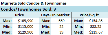 In Murrieta CA, 3 condos and townhomes for sale closed (sold) with a median home price of $129,900 and a median price-per-square-foot of $119.67.