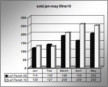 Home Sales Lafayette, LA Jan-may 2009 vs 2010