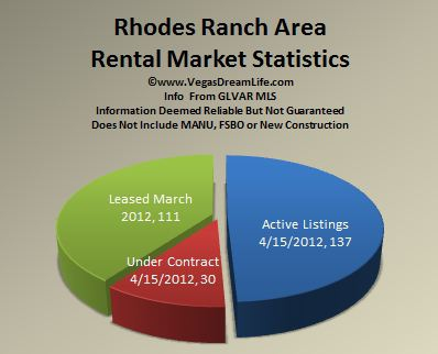 Rhodes Ranch Area Homes for Rent