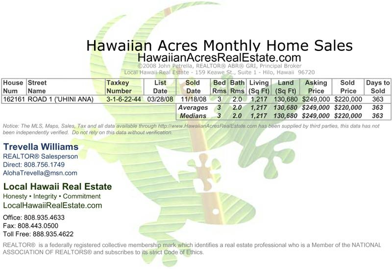 Hawaiian Acres Home Sales for November 2008