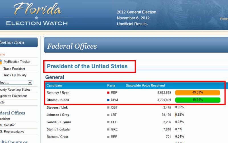 University of Florida-based Alachua County (Gainesville), and Florida ...