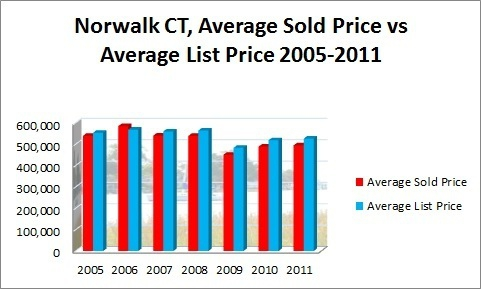 Nowarlk CT Average Sold Price vs Average List Price 2005-2011