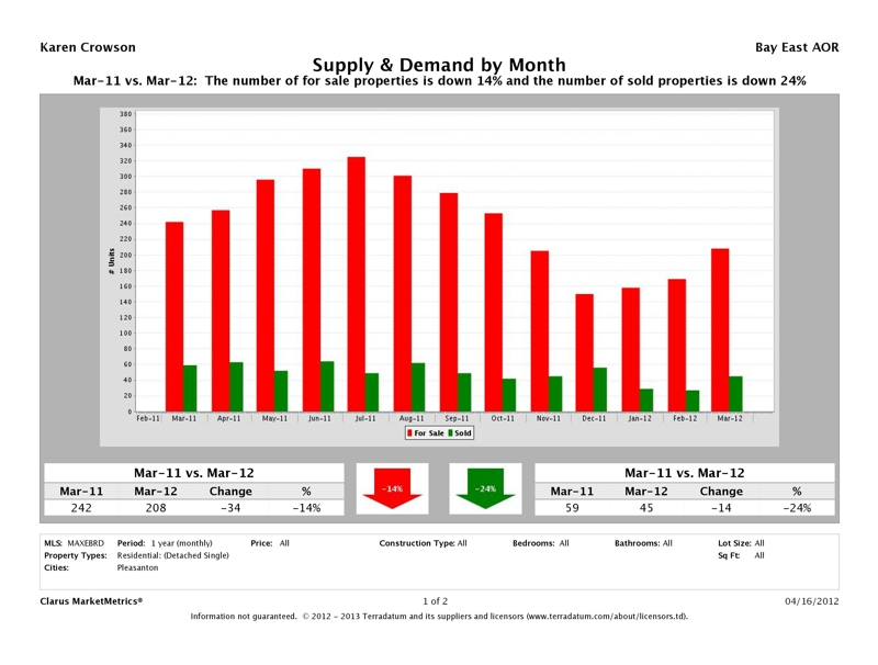 Pleasanton CA Detached Homes Supply & Demand Market Report, March 2012