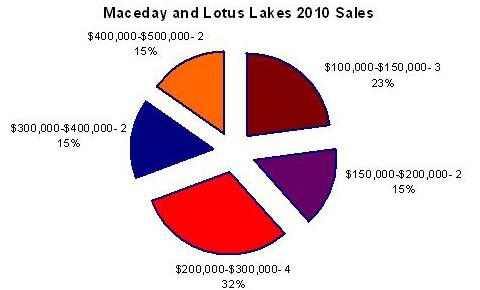 2010 sales data for maceday and lotus lakes