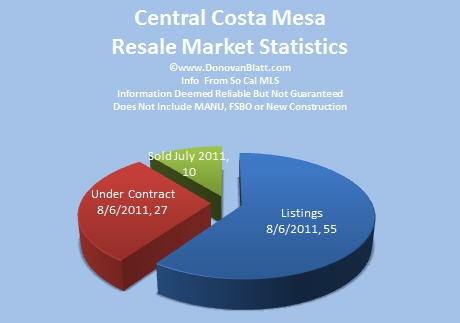 Central Costa Mesa Homes