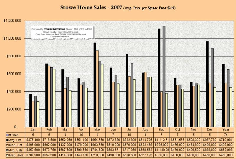 Stowe Home Sales 2007