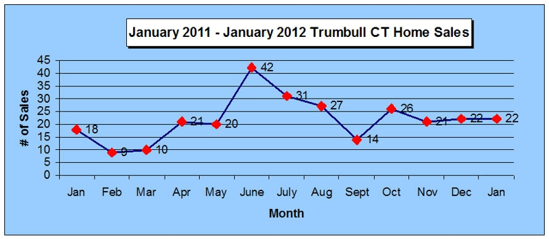 Trumbul CT 2011-2012 Home Sales