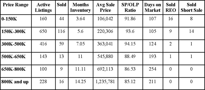 St Johns County Florida Market Report May 2012