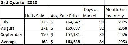 Champaign IL Real Estate Market Report