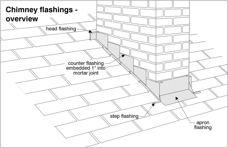 Fix Roof Leak Around Chimney Wiring Diagram