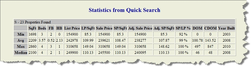 montgomery county homes, real estate, conroe, homes on acreage, market statistics, 2010