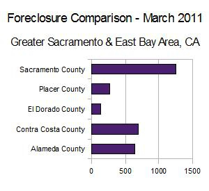 foreclosures in the bay areas essay Search 1,064 foreclosure listings in bay area ca, with data on unpaid balances and auction dates find bank foreclosures and premium information on zillow for free.