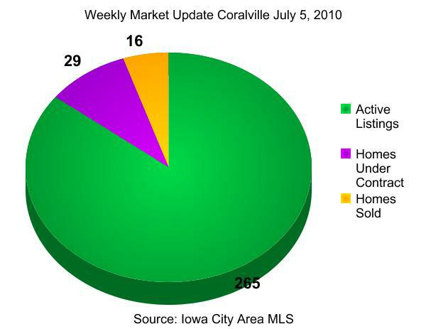 weekly real estate market update coralville july 5, 2010