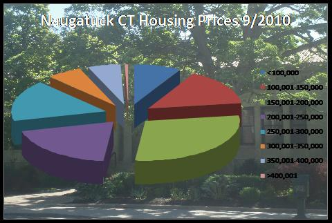 home prices in Naugatuck, CT