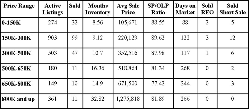 St Johns County Florida Market Report July 2011