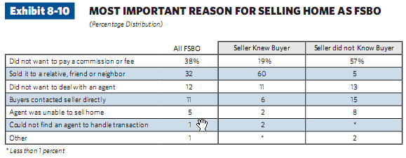 Most important reason for selling FSBO
