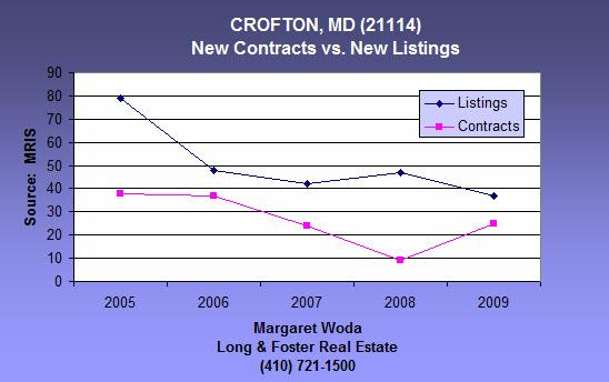 Crofton real estate statistics